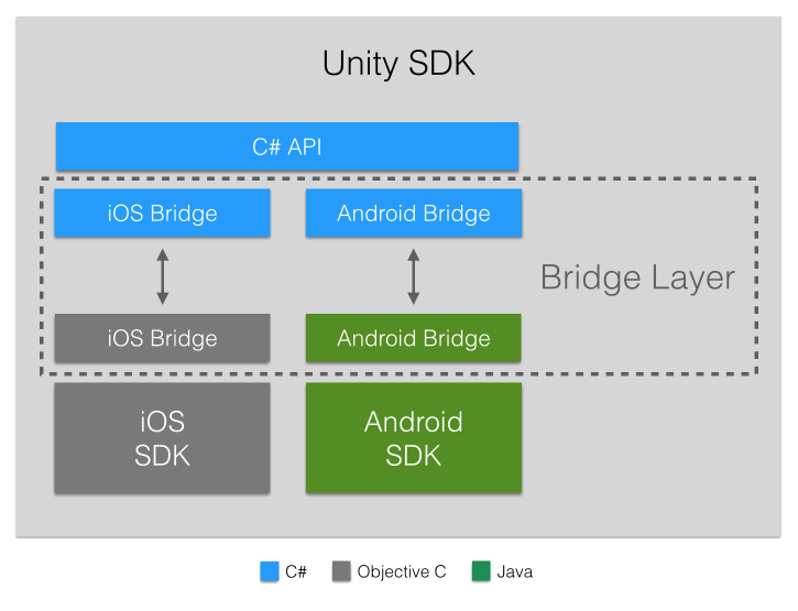 GetSocial Unity SDK Architecture