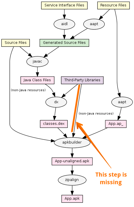 Issue non java resources from jar libraries are not included in just for reference here is a simplified complete workflow diagram for android apk build process ccuart